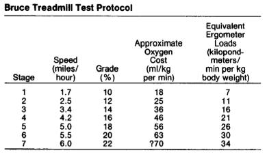 Standard Bruce protocol