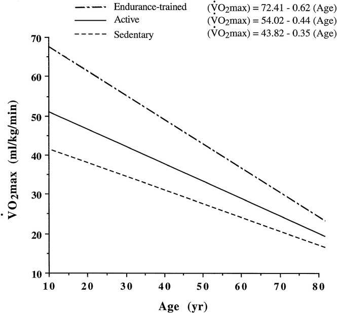 Normal Age related changes women